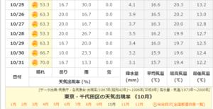 【みんなの知識 ちょっと便利帳】東京都・千代田区の天気出現率 《10月》-02